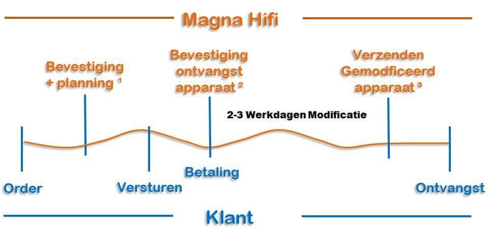 Order process Dutch